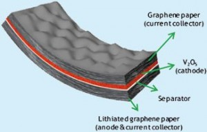 flexible-graphene-battery-concept
