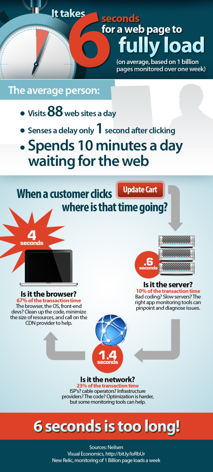 page-load-time-infographic