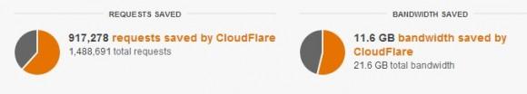 Cloudflare-admin-CDN-2