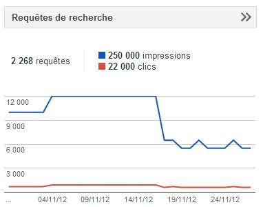 Cloudflare-impact-sur-SEO-Moteur-recherche