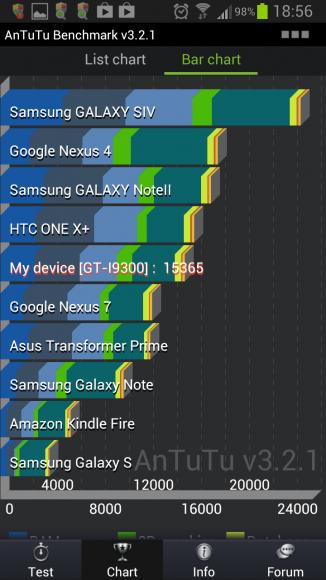 Benchmark-Galaxy-S3-Samsung (3)