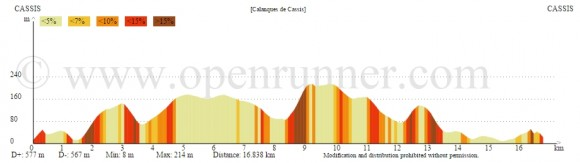 Profil-Altimetrique-Calanques-Cassis