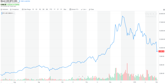 Bitcoin-bubble-bulle-speculative-cours-USD