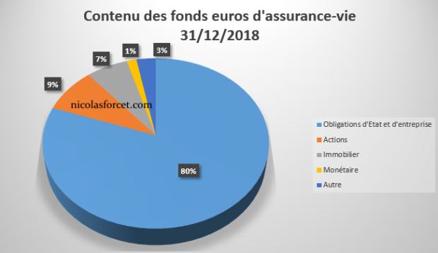 Repartition supports dans fonds euros assurances vie 2019